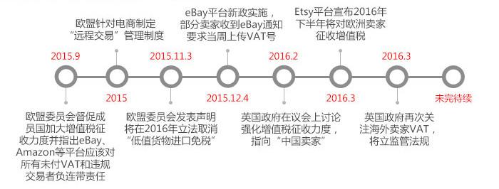 VAT事件的发展趋势