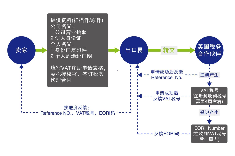VAT注册流程