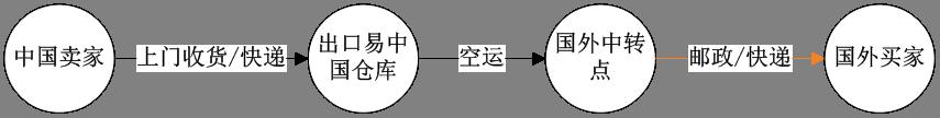 出口易专线操作流程