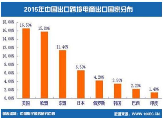 2015年中国出口跨境电商出口国家分布