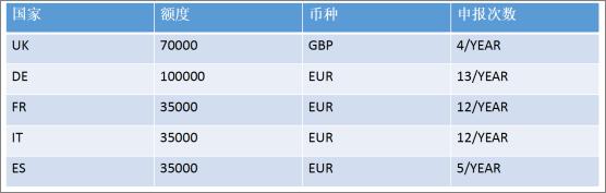 欧洲VAT远程销售限额
