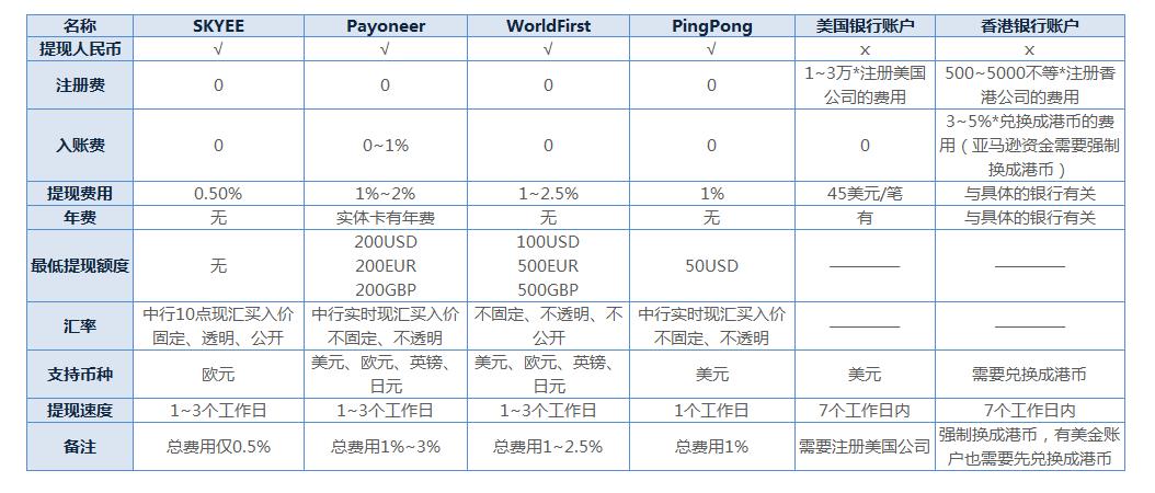 又称收款易,由广州市高富信息科技有限公司于2016年成立,得到工商银行