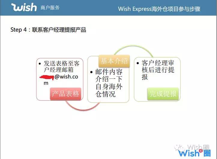 Wish Express 加入步骤4