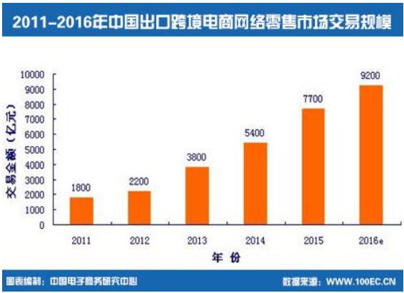 2011-2016年中国出口跨境电商网络零售市场交易规模