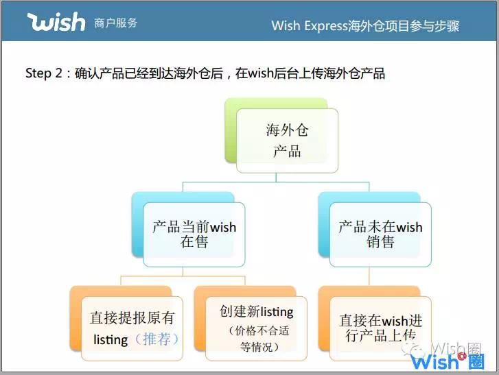 Wish Express 加入的步骤2