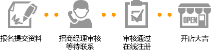 亚马逊全球开店注册流程