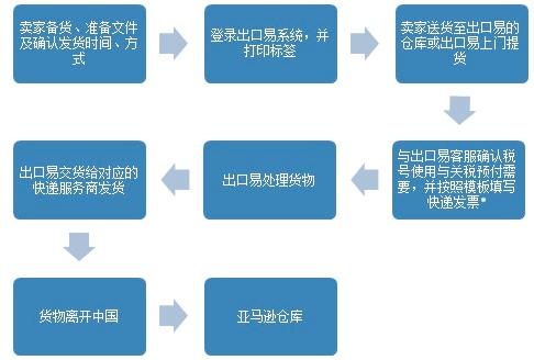 快递dhl/ups业务流程图