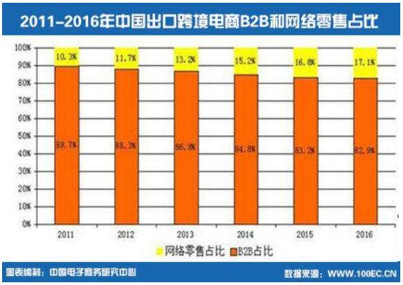 2011-2016年中国出口跨境电商B2B和网络零售占比