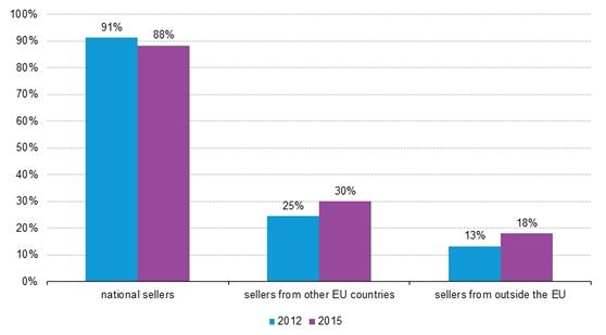 欧盟跨境网购的人口比例