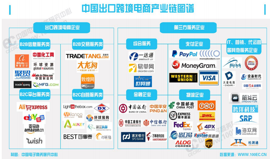 中国出口跨境电商产业链图谱