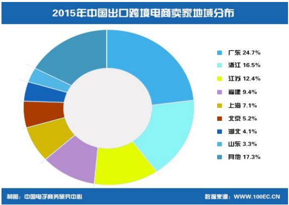 2015年中国出口跨境电商卖家地域分布
