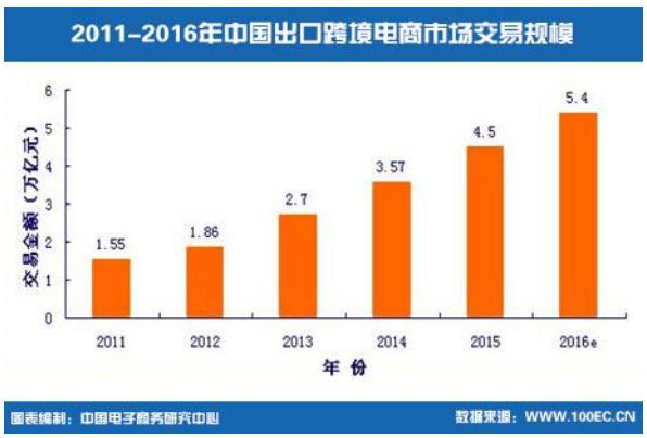 2011-2016年中国出口跨境电商市场交易规模