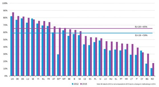 欧盟消费者网购人口比例