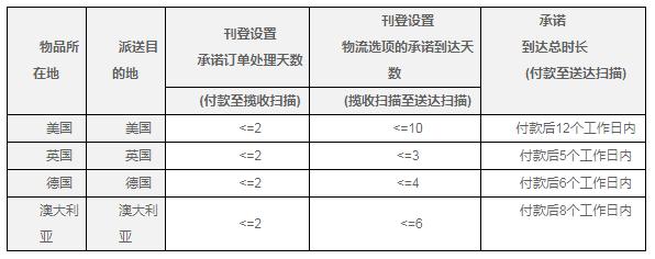 eBay将于2019年3月起推行海外仓服务标准管理政策,规范卖家海外仓操作