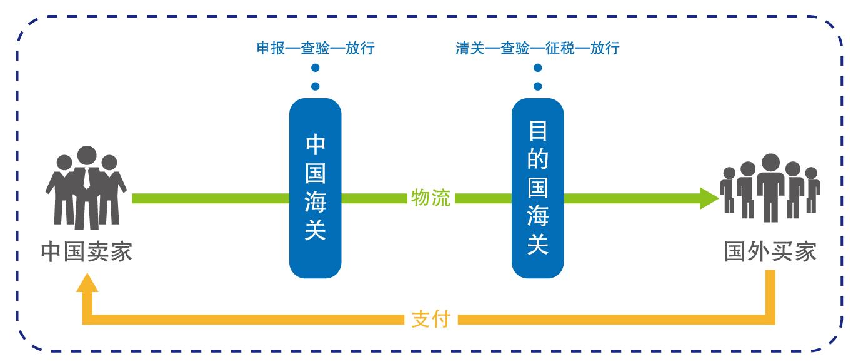 跨境电商物流流程