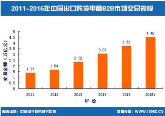 2011-2016年中国出口跨境电商B2B市场交易规模