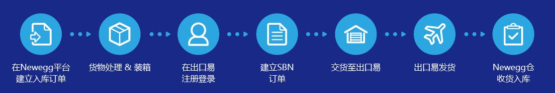 SBN头程操作流程