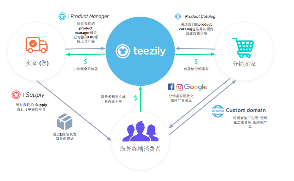 Teezily平台业务模式